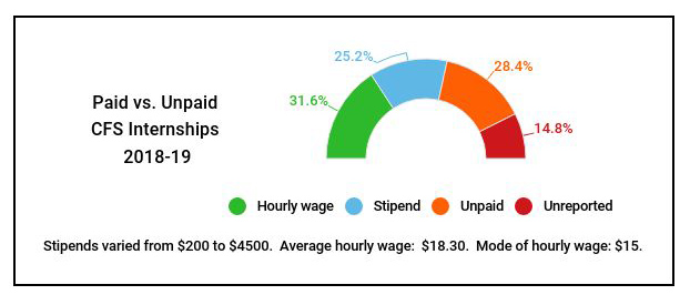 percentages of paid and unpaid internships